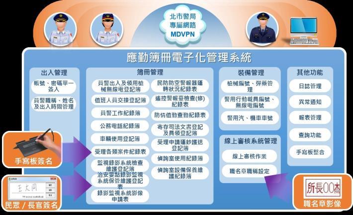 圖4:警察局創全國警察機關首例開發「應勤簿冊電子化系統」示意圖