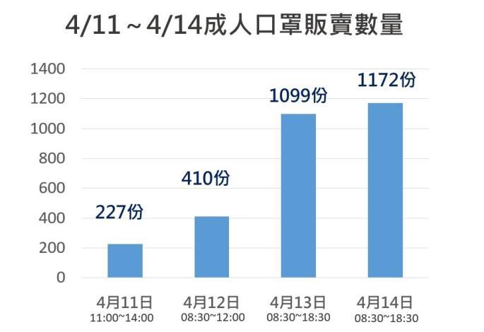 圖3:4/11至4/14口罩銷售總數