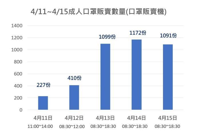圖1:4/11~4/15口罩販賣機成人口罩銷售總數
