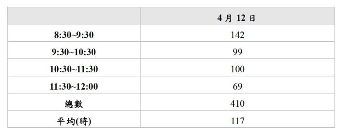 圖 1:假日 (4/12)每時段口罩銷售數量 (單位 :份 )