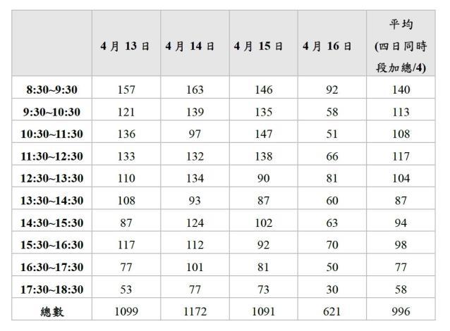 圖 2:平日 (4/13~4/16)每時段口罩銷售數量 (單位 :份 )
