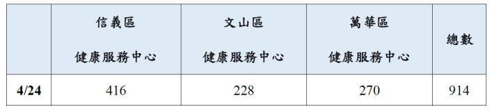 圖 1:信義、文山、萬華區 健康服務中心成人口罩販賣數量(口罩販賣機)