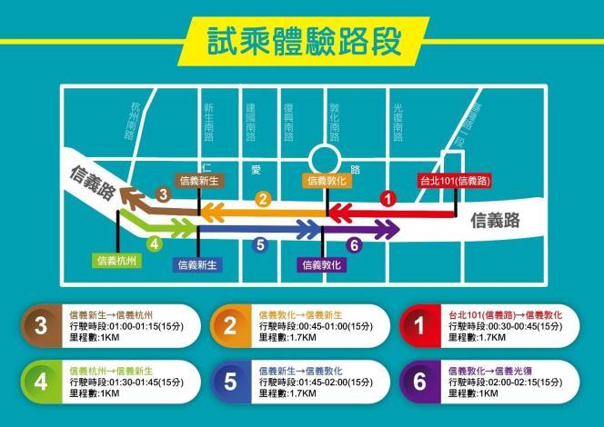 圖1:台北信義路自駕巴士試乘體驗6個路段路線圖