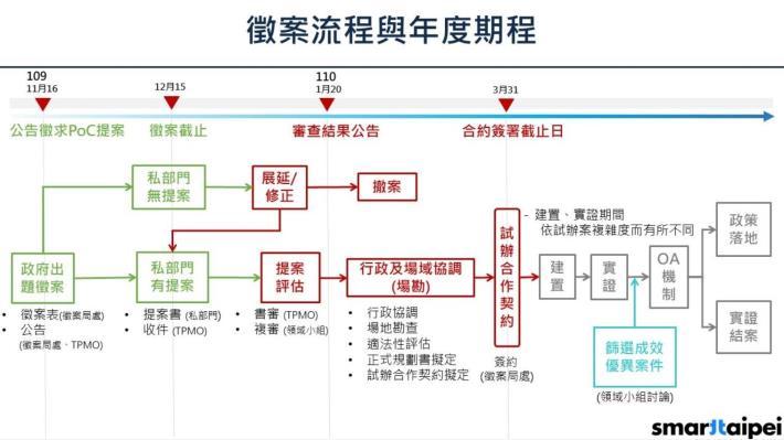 圖1:「台北智慧城市1 7領域徵案」徵案流程與年度期程