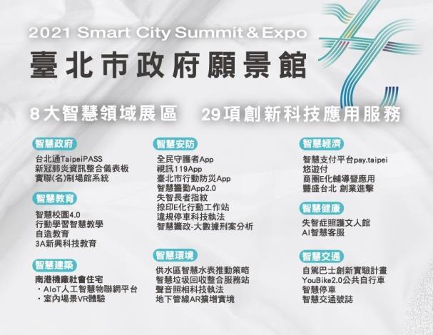 圖2:2021智慧城市展臺北市政府願景館展項