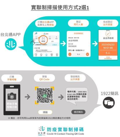 圖3:台北市防疫實聯制掃碼方式