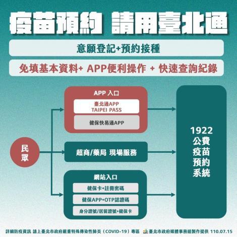 圖2:台北通加入疫苗預約行列