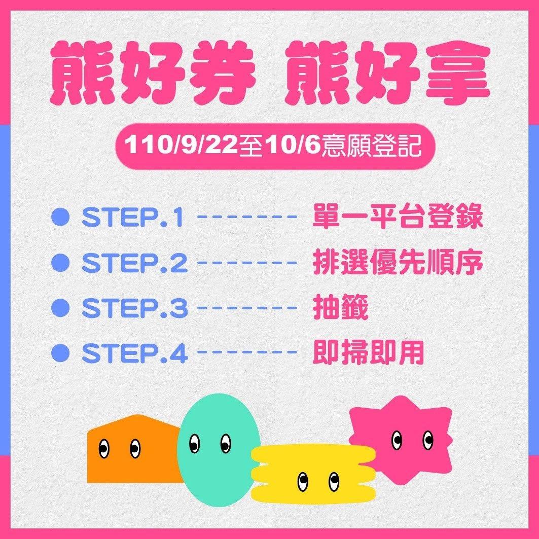 圖1:台北熊好券登記時間及步驟