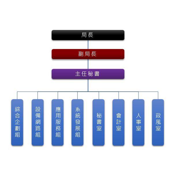 資訊局組資架構圖