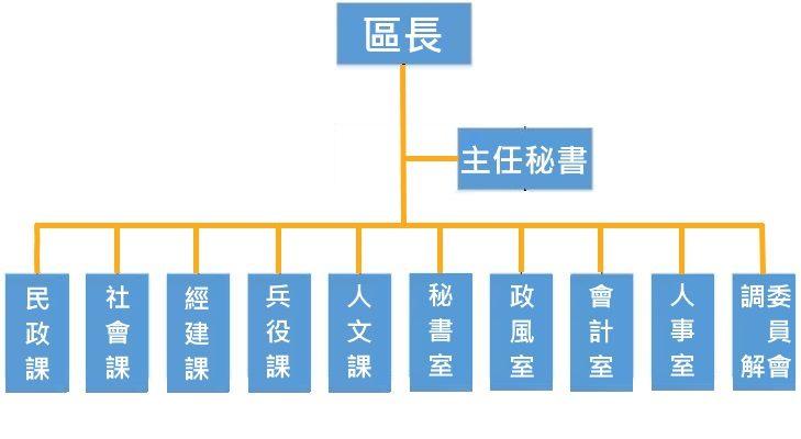 臺北市大同歐所組織架構圖