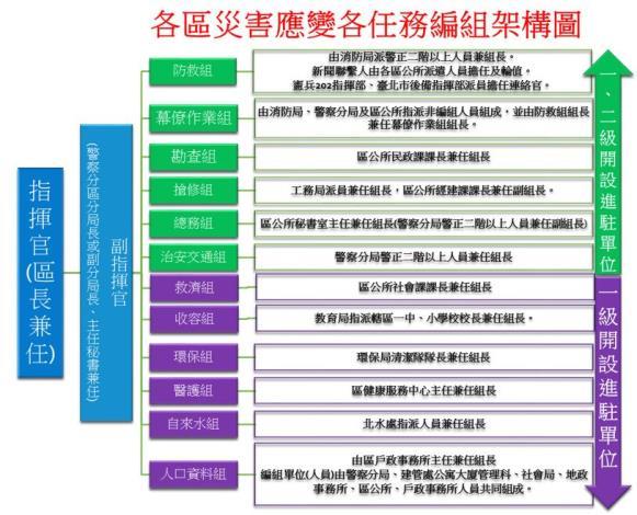 區級災害應變中心任務編組架構圖.JPG