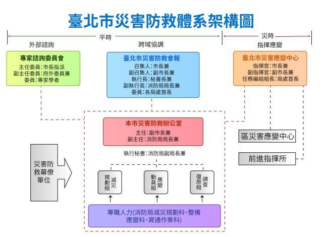 臺北市災害防救體系架構圖