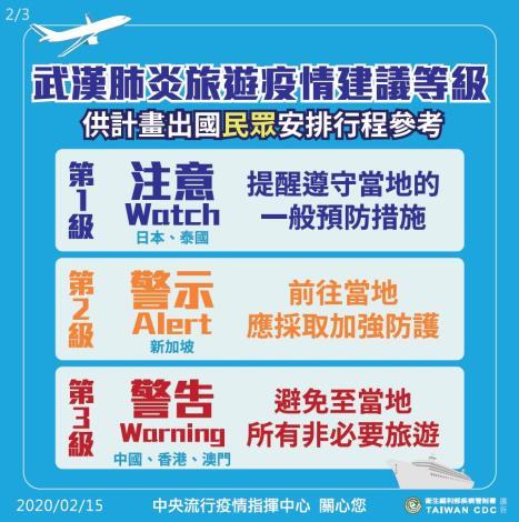 國際旅遊疫情建議等級VS流行地區分級_2.JPG