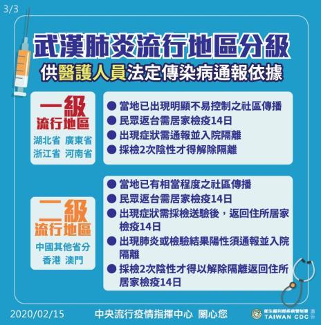 國際旅遊疫情建議等級VS流行地區分級_3.JPG
