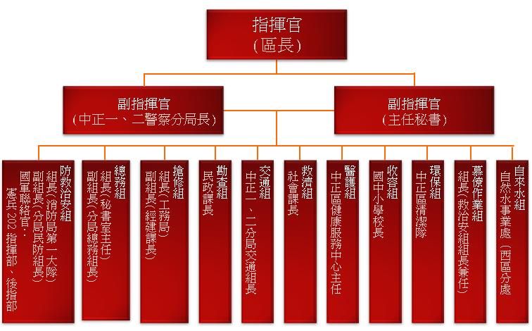 災害應變中心組織圖