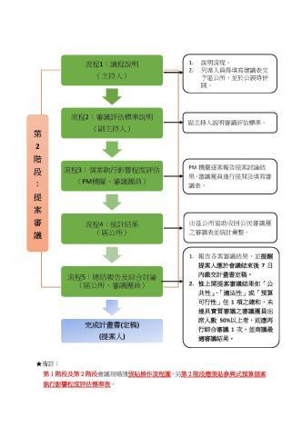 臺北市參與式預算提案審議工作坊操作流程-第2階段:提案審議[開啟新連結]