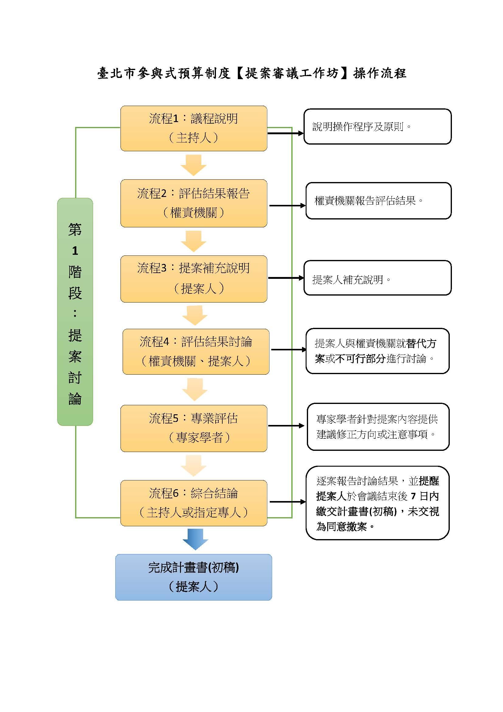 第1階段:提案討論 流程1:議程說明(主持人) 流程2:評估結果報告(權責機關) 流程3:提案補充說明(提案人) 流程4:評估結果討論(權責機關、提案人) 流程5:專業評估(專家學者) 流程6:綜合結論(主持人或指定專人) 完成計畫書(初稿)(提案人)