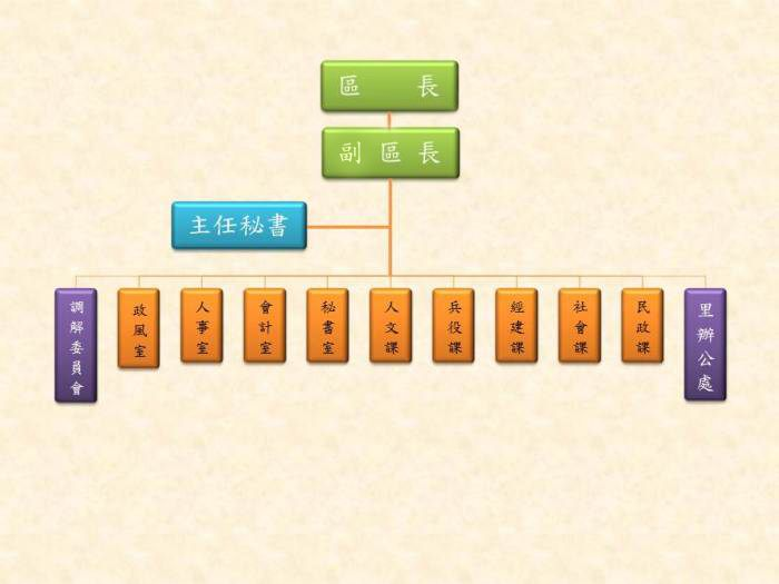 萬華區公所組織圖