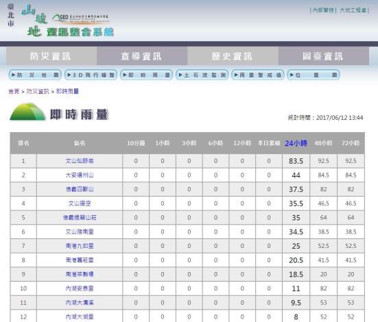 即時雨量資訊-山坡地資訊整合系統(http://www.geomis.gov.taipei/GEOINFO/NormalPage/RAINALLLIST.aspx)