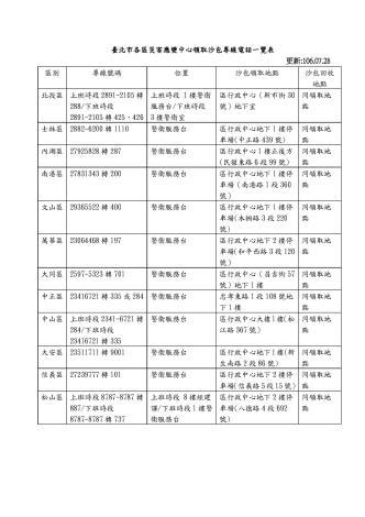 臺北市各區災害應變中心領取沙包專線電話一覽表1060728