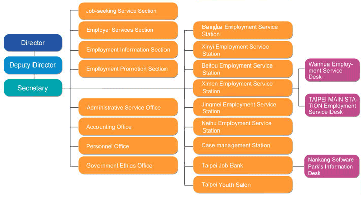Organizational Chart of Taipei City Employment Services Office<br/>