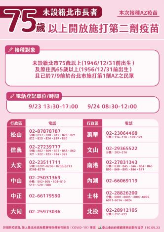 臺北市12區公所疫苗登記專線電話