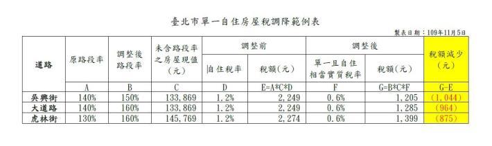 臺北市單一自住房屋稅調降範例表