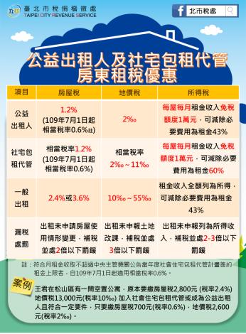 公益出租人及社會住宅包租代管租稅優惠