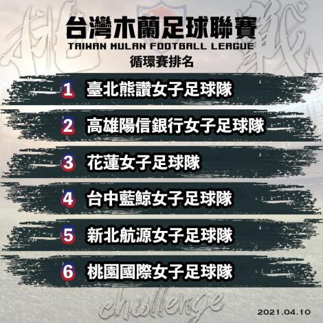 臺北熊讚女足 第1循環賽排名(中華足協提供)