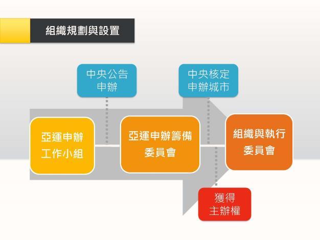 組織規劃與設置