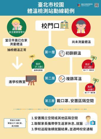1090219臺北市校園體溫檢測站動線範例