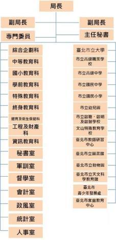 臺北市政府教育局行政組織架構圖.jpg