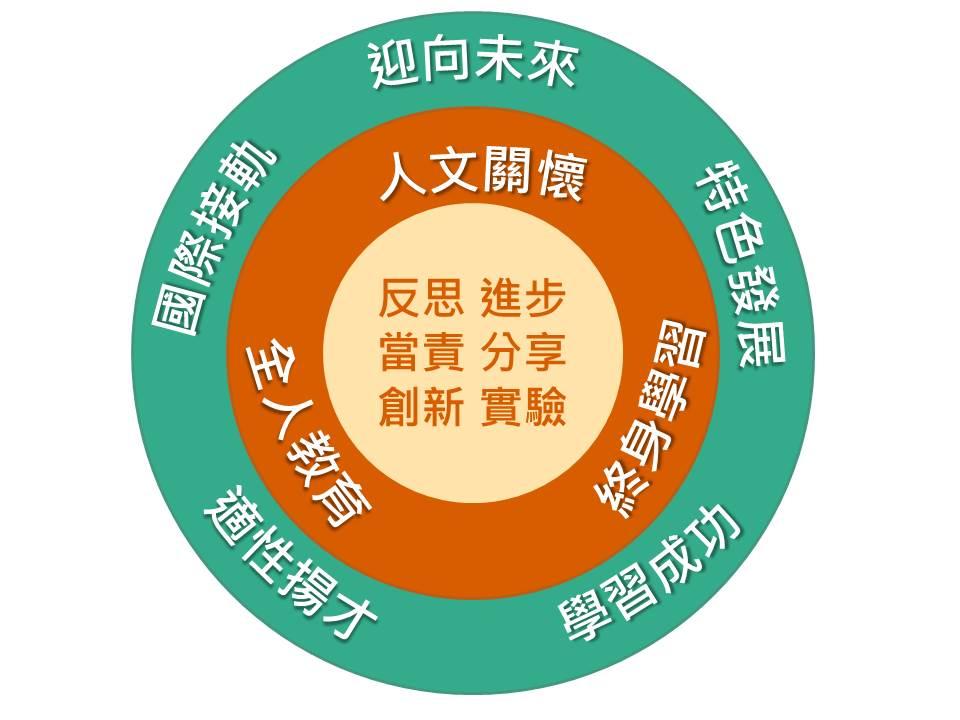 臺北市教育政策規劃及執行取向