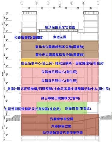 4各樓層配置圖