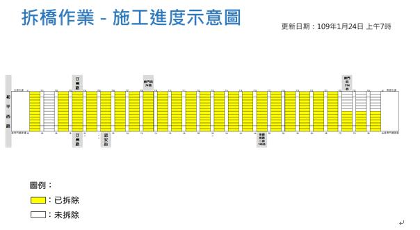圖2拆橋作業施工進度示意圖