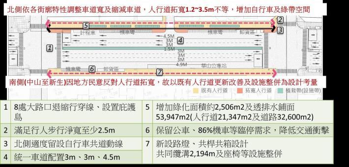 圖1.重要改造項目