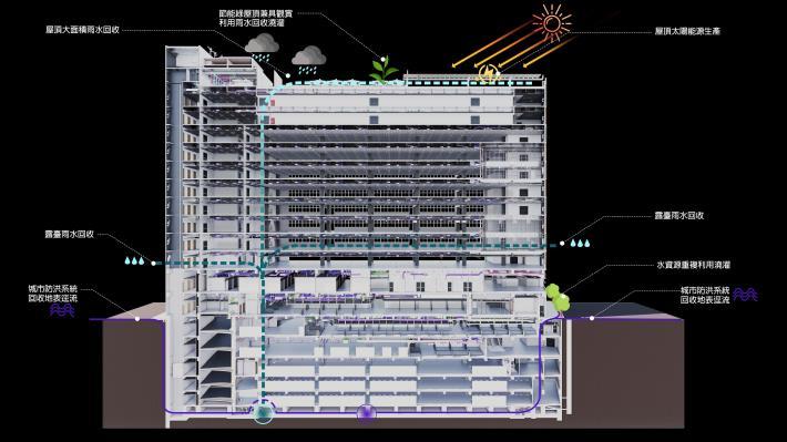 圖4 整體綠建築策略圖