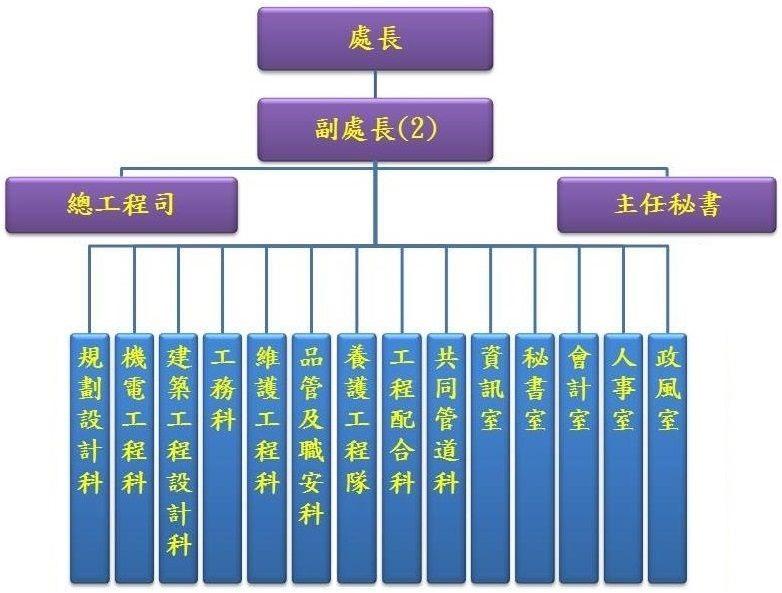 臺北市政府工務局新建工程處組織圖
