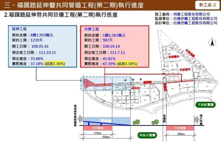 圖4 福國路延伸暨共同管道工程(第二期)執行進度簡報。