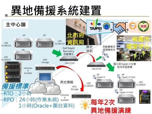 圖8 異地備援系統