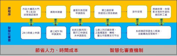 圖4「臺北市申請使用道路網」E化措施,有效簡化申請時間與行政流程