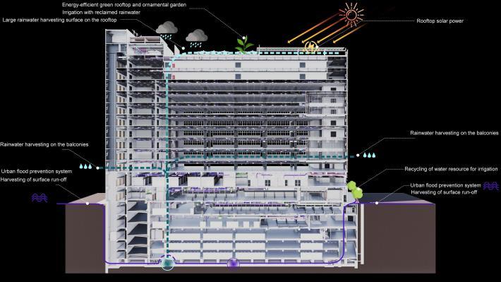 Fig. 4 Green building master plan
