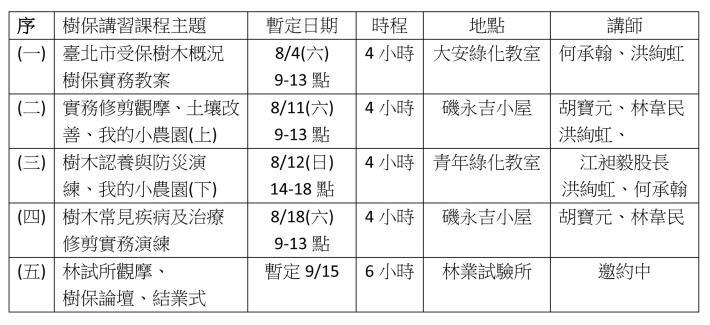 (圖1) 2018青萌芽樹保講堂課程資訊[開啟新連結]