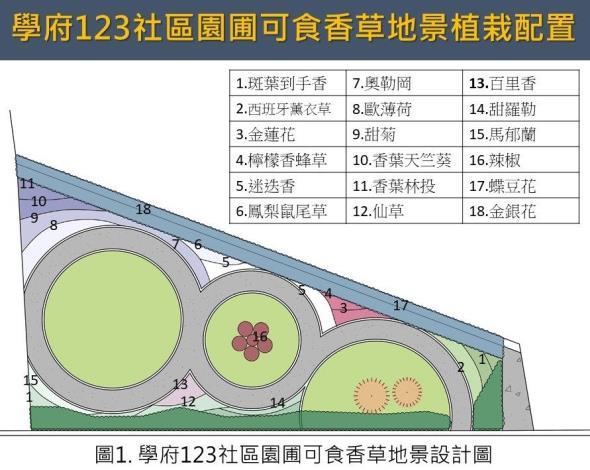 圖1.學府123社區社區園圃可食香草地景設計圖.JPG