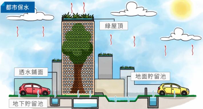 增加城市滯洪能力 自己的雨水自己處理 北市推海綿城市有成效