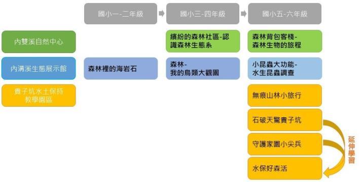 01-110年度【學校教育】課程地圖
