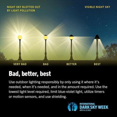 03圖片2 戶外照明形式的光害程度(圖片摘錄自INTERNATIONAL DARK SKY WEEK 2021)