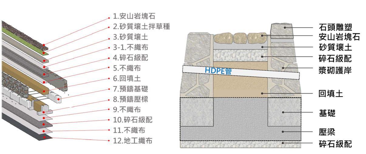 預鑄構件及多層次柔性結構