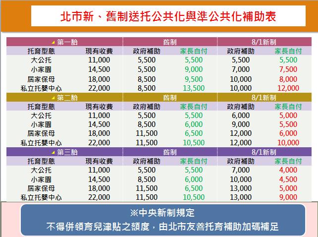 新舊制送托公共化與準公共化補助表(開新視窗)