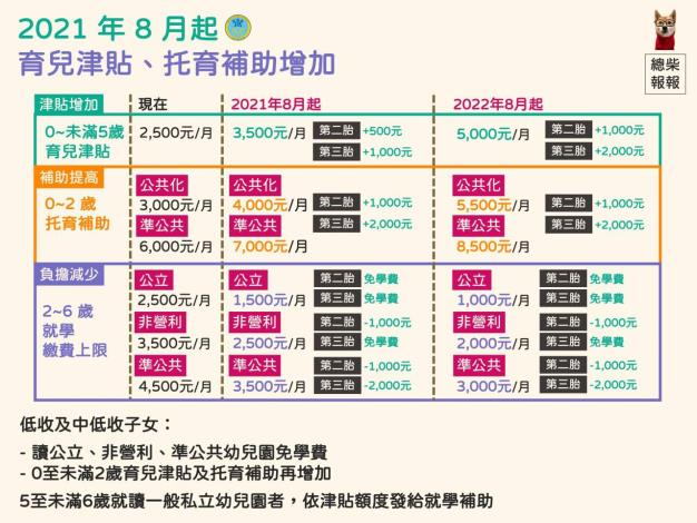 「0-6歲國家一起養」政策說明細節圖示